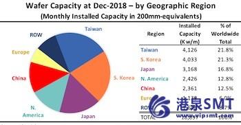 台湾在全球集成电路晶圆厂产能中占有最大份额。