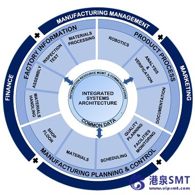 自动化与智能工厂:工业4.0简介