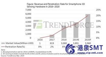 2019年智能手机3D传感市场增长有限