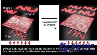 微小的光学元件总有一天会取代传统的折射透镜。