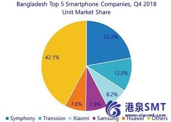 2018年孟加拉国智能手机出货量下降15%