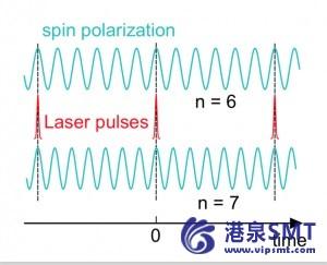 半导体量子比特核噪声的控制