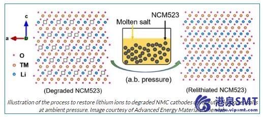 锂离子电池废阴极回收与更新方法的改进