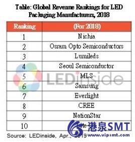 中国看到了LED产能的扩张浪潮