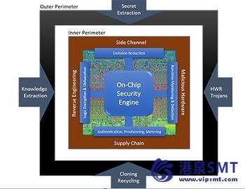 DARPA致力于使可扩展的芯片内安全普及