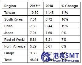 全球半导体材料销售额达到519亿美元的新高。