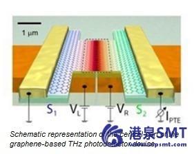 石墨烯为未来的太赫兹相机提供了巨大的推动力。