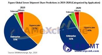 由于业务转型5G技术,全球服务器出货量将在2020年达到峰值