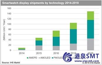 智能手表显示器的出货量在2018年持续强劲增长。