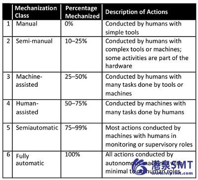 自动化的工作定义