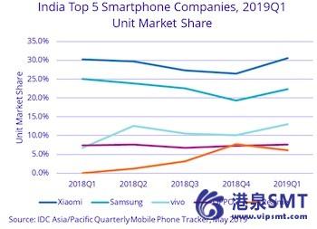 印度智能手机市场上涨7%,全球市场19年第一季度同比下降6%。