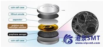石墨烯海绵有助于锂硫电池发挥新的潜力