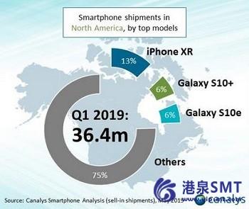N.A.智能手机市场跌至五年来的最低点,但三星与Galaxy S10一起反弹。